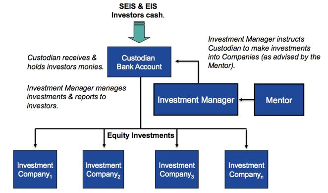 SEIS Funds and EIS Funds - a typical structure